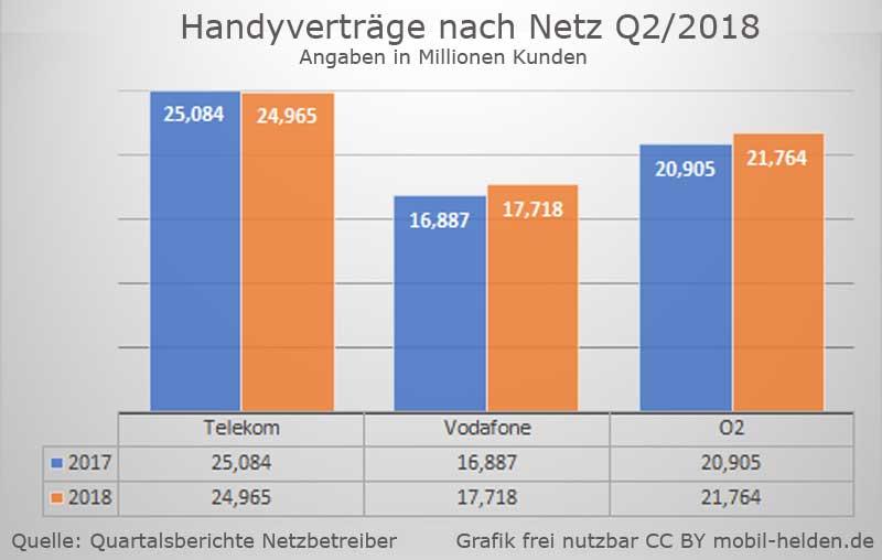 Telekom D1 Handyvertrag Vergleich Anbieter Mit Und Ohne Handy Im